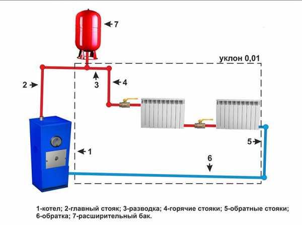 Схема одноконтурной системы отопления