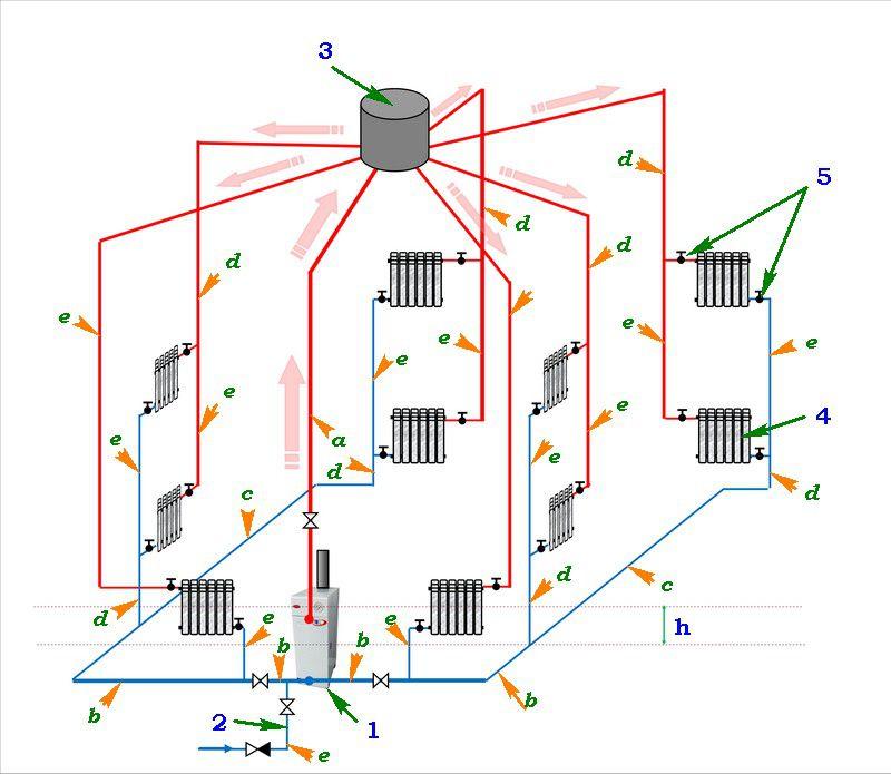 Система отопления Паук
