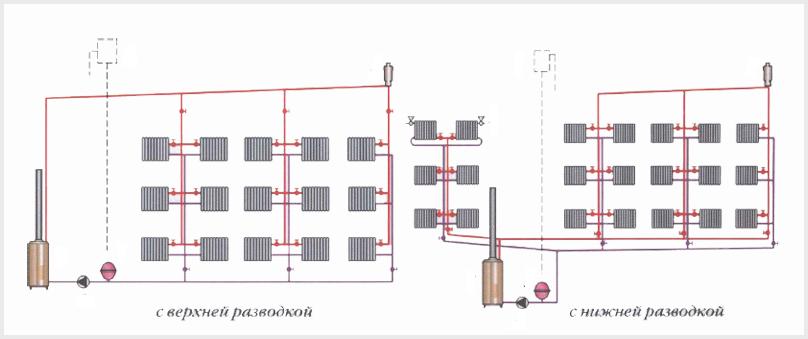 Виды разводки одноконтурной системы отопления (верхняя и нижняя)